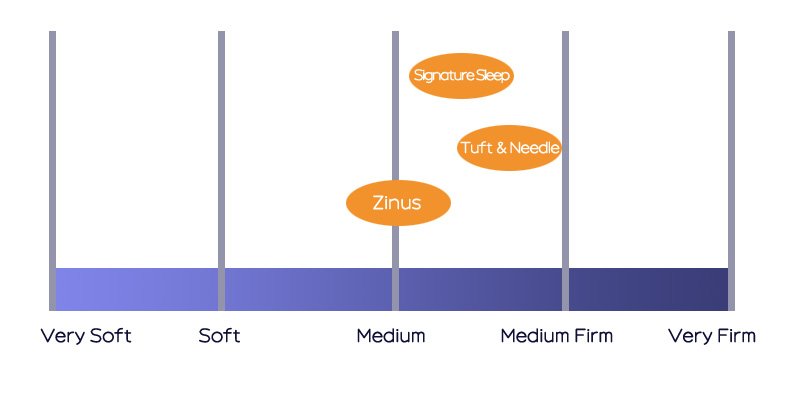 Zinus vs Tuft and Needle vs Signature Sleep - firmness